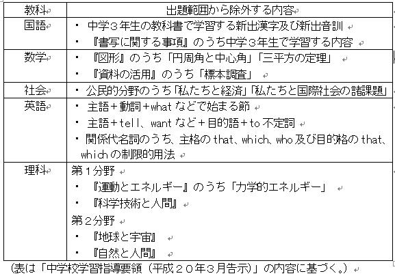 三重 県 高校 入試