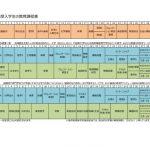 H31年度入学生教育課程表のサムネイル